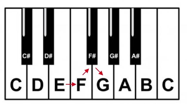 2. Keyboard